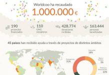 45 países han recibido ayuda a través de proyectos de distintos ámbitos