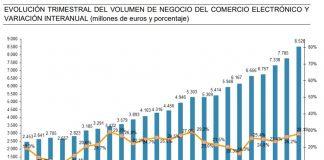 Evolución comercio electrónico en España