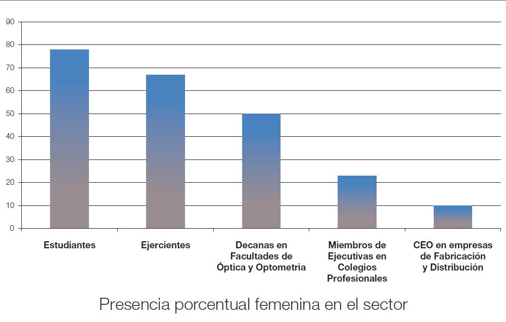 presencia femenina sector