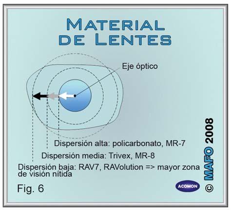 d4308ae090373 Figura 6  Área de visión sin distorsiones en lentes esféricas oftálmicas  monofocales