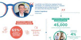 Casi siete de cada 10 empleados de EssilorLuxottica son accionistas de la empresa